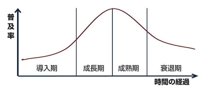 ライフサイクル曲線